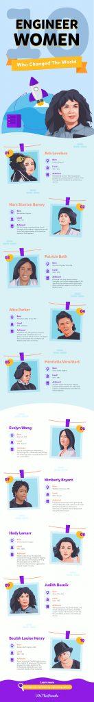 10 engineer women